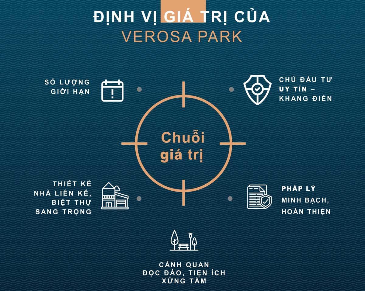 Chuoi Gia Tri Du An Verosa Park