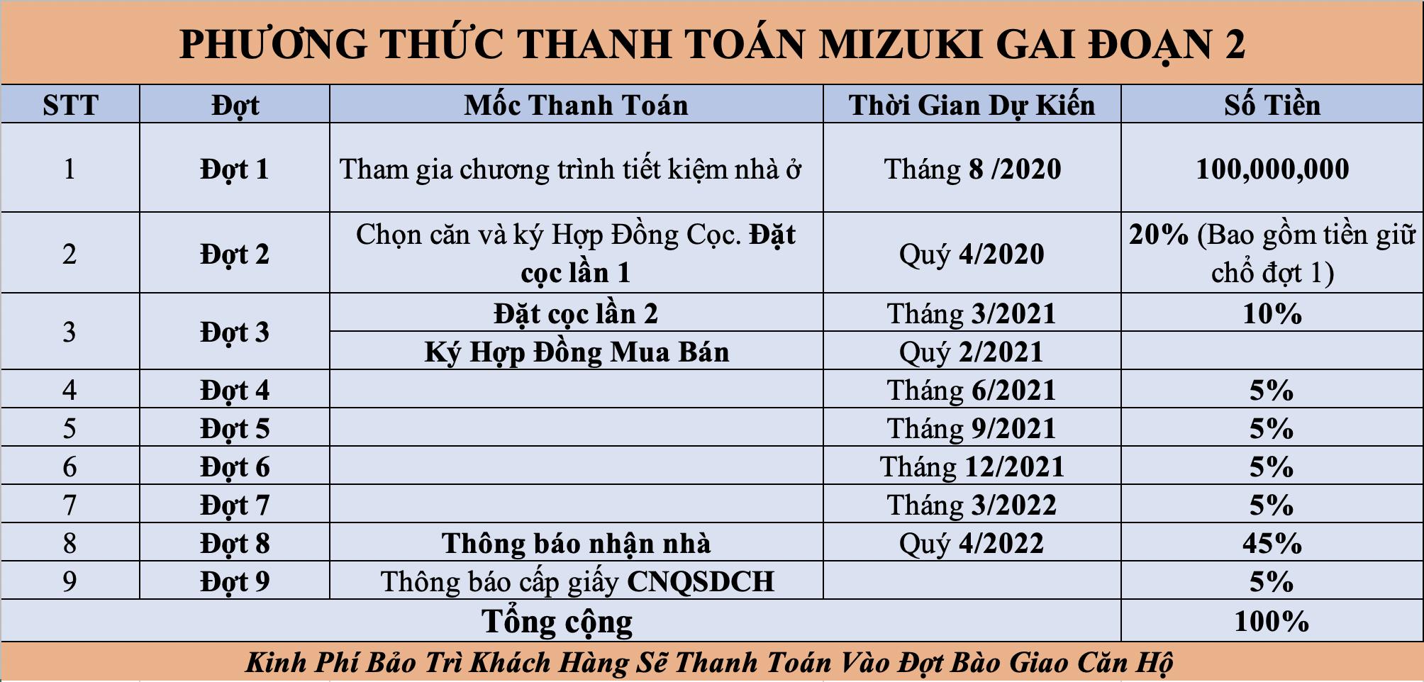 Lịch Thanh Toán MIZUKI